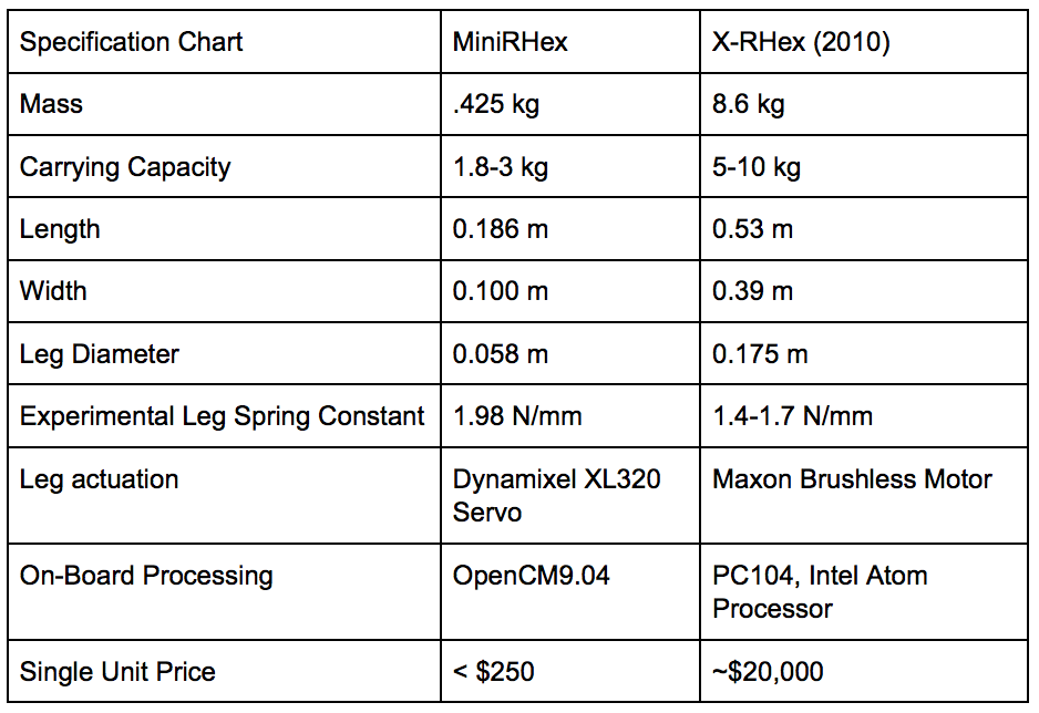 MiniRHex Specifications